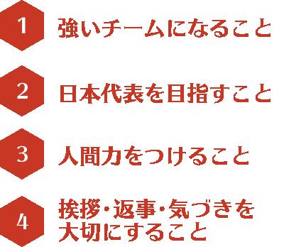 1強いチームになること 2日本代表を目指すこと 3人間力をつけること 4挨拶・返事・気づきを大切にすること